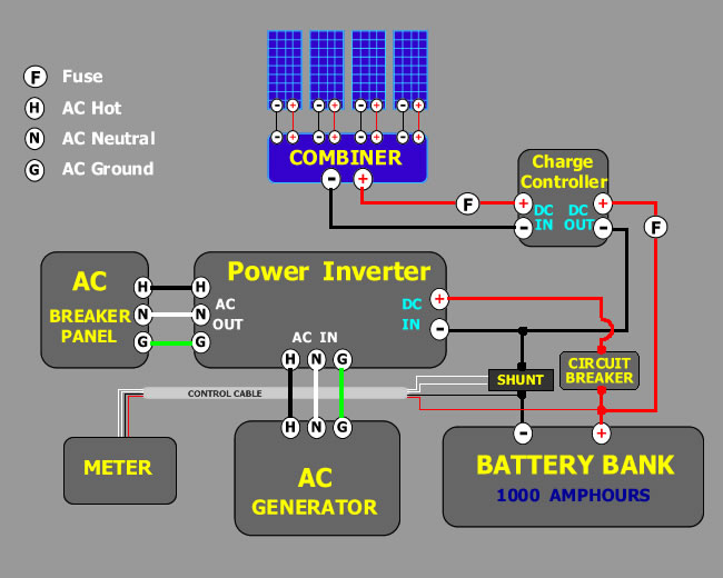 "WHATYOU NEED TO KNOW "" SOLAR POWER, DEEP CYCLE BATTERIES,INVERTERS ..."